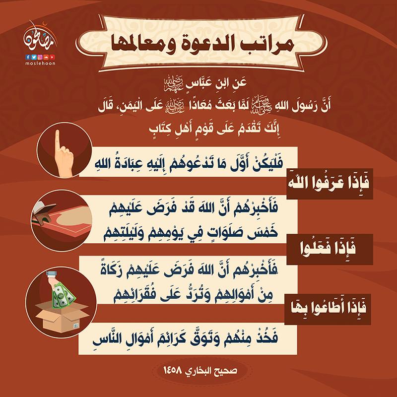 مراتب دعوة أهل الكتاب إلى الإسلام